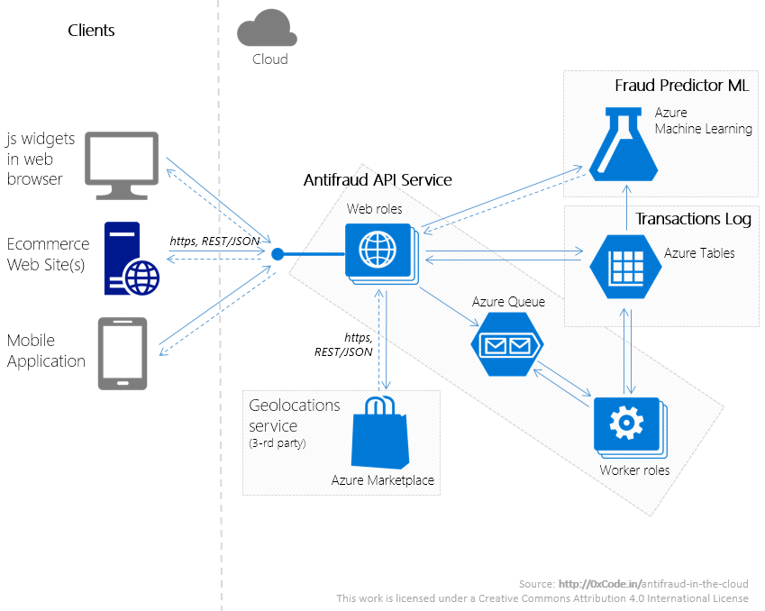 Antifraud in azure